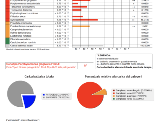 Test microbiologico parodontale, virale e fungino
